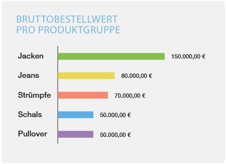 minubo Bruttobestellwert pro Produktgruppe