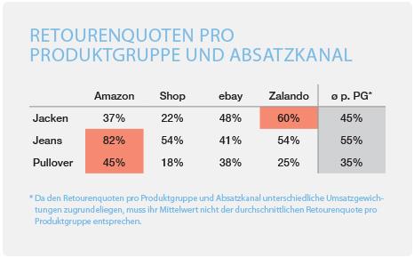 minubo Retourenquoten pro Produktgruppe und Absatzkanal