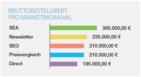 minubo eCommerce Bruttebestellwert pro Marketingkanal