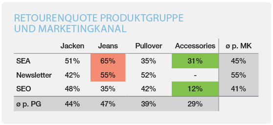 minubo eCommerce Retourenquote pro Produktgruppe und Kanal