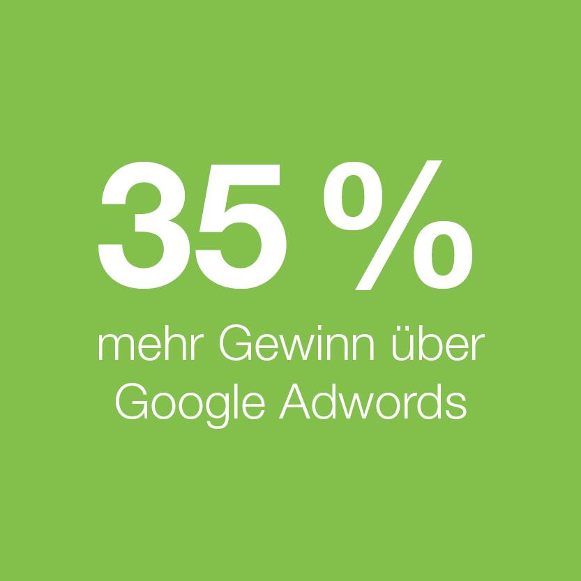 minubo Google AdWords