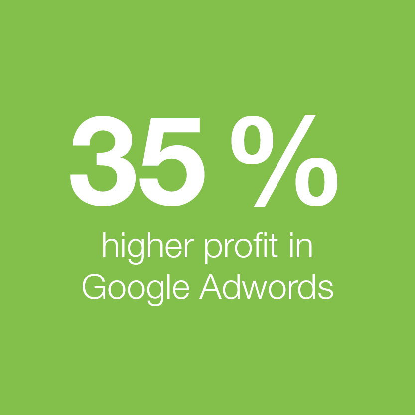minubo Google AdWords