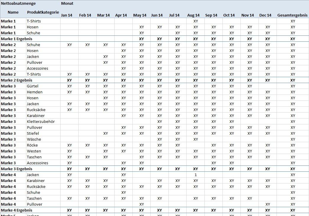 eXXpozed Report: Marken und Produktkategorien im Zeitverlauf