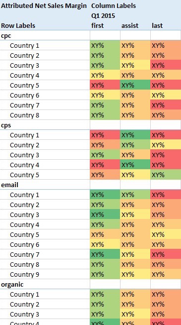Marketing Channels Performance per Country_kurz