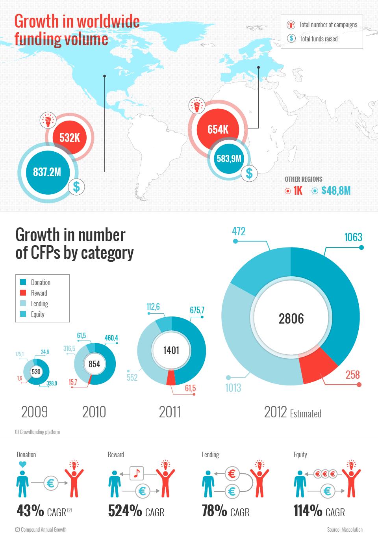 Infographic MIPISE sur les investissements en crowdfunding
