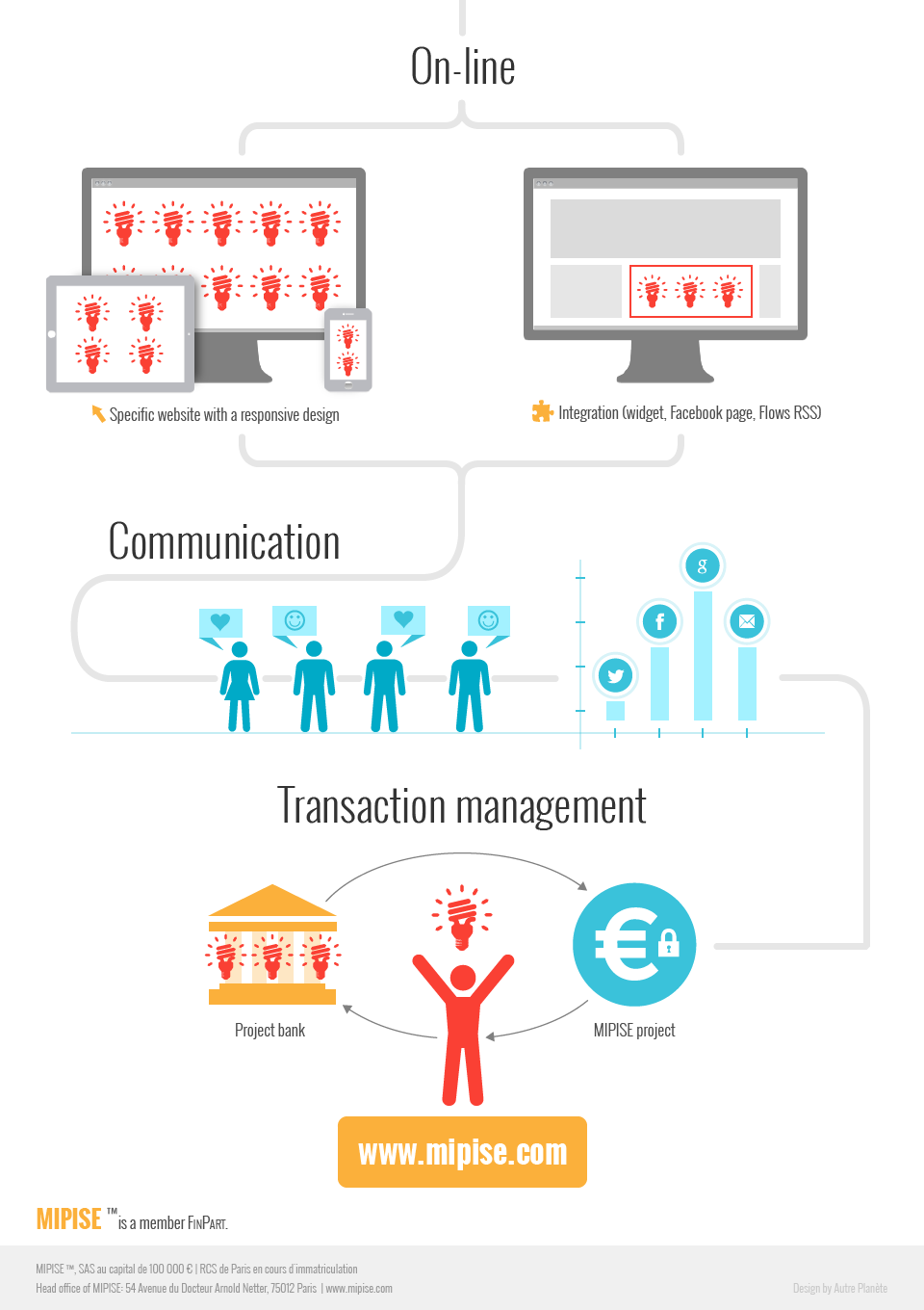 Infographic MIPISE sur sa solution de crowdfunding