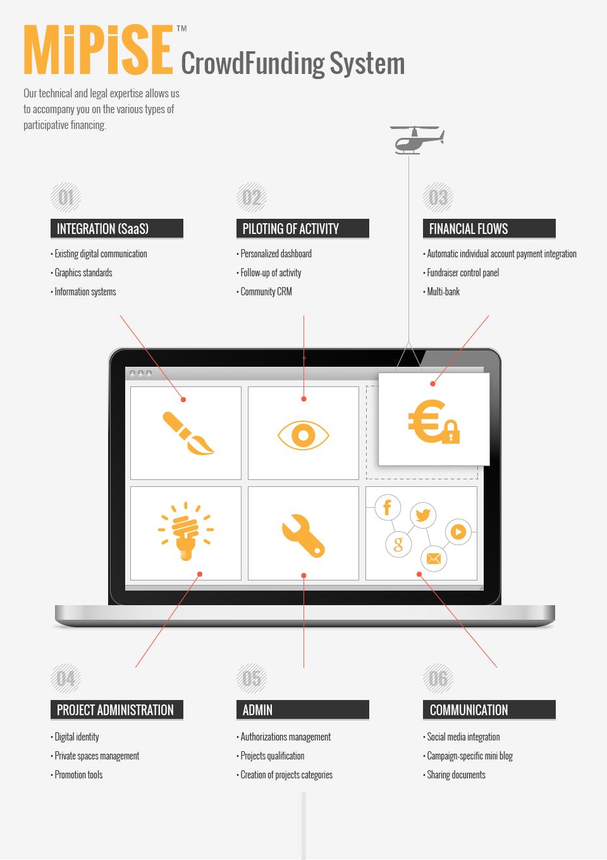 crowdfunding infographic MIPISE