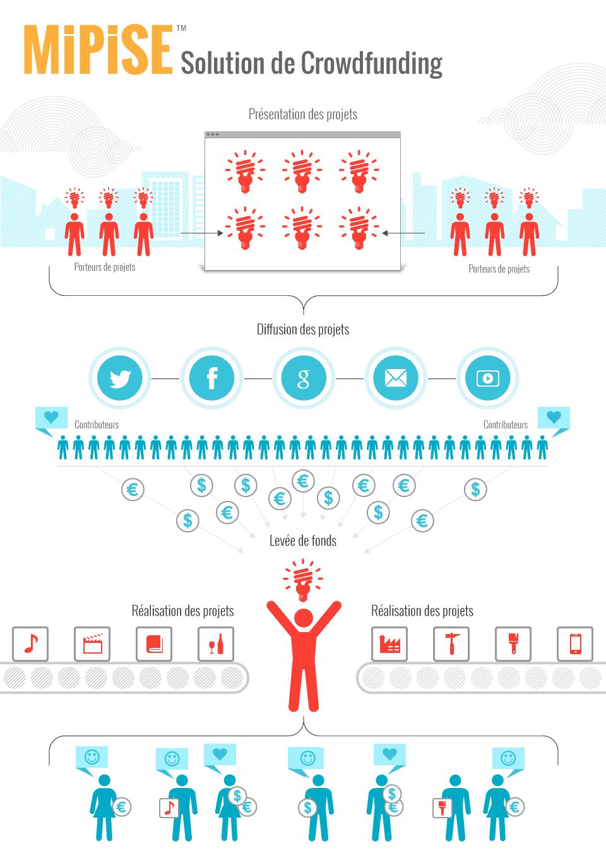 Infographie MIPISE sur Fonctionnement du crowdfunding