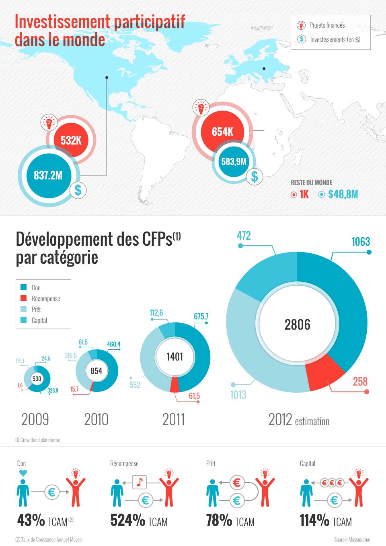 Infographie MIPISE sur les investissements en crowdfunding