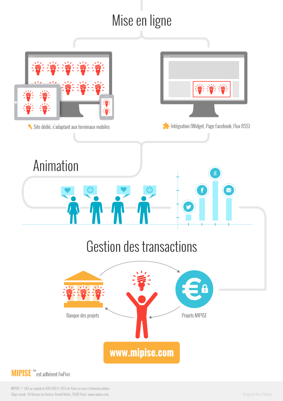 crowdfunding infographie MIPISE