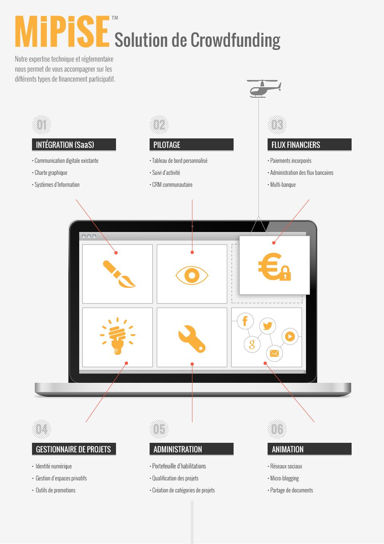 Infographie MIPISE sur sa solution de crowdfunding