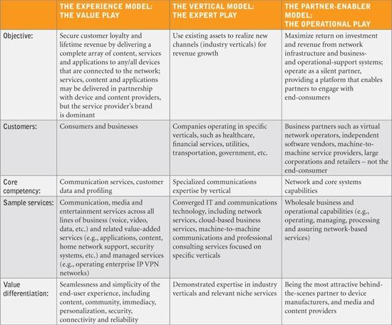 Amdocs business model chart