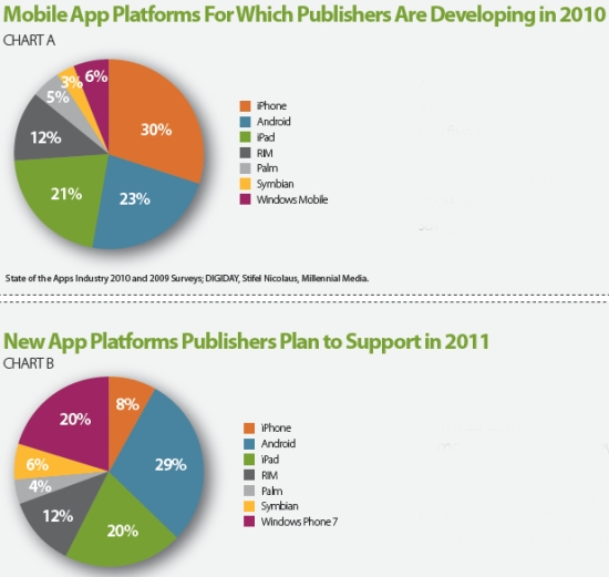 millennial media state of the apps industry