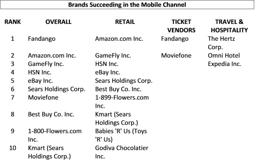 mobile commerce leaders