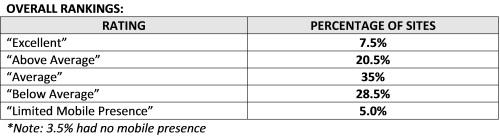 mobile commerce rankings