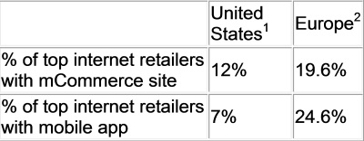 mobile retail comparison chart