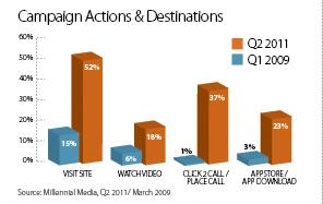 mobile calls to action