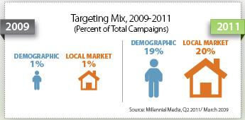 mobile targeting trends