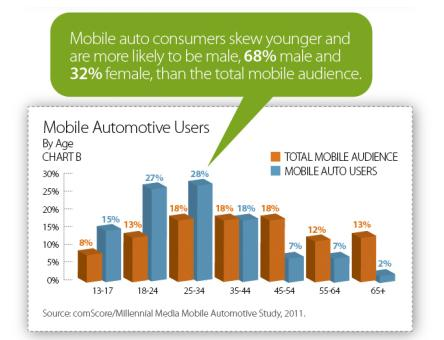 mobile auto user demographics