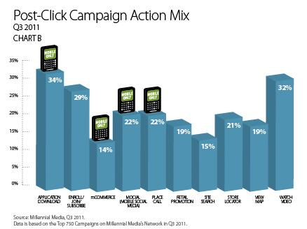 post-click calls to action