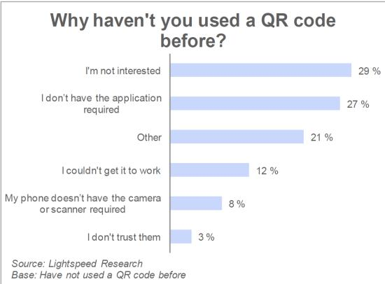 lightspeed barcode consumer research
