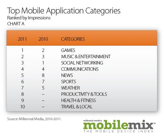 TopMobileApplicationCategories