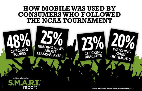 How Mobile Was Used By Consumers