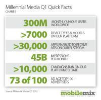 millennial media platform stats