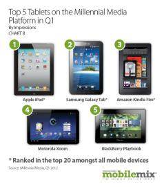 top 5 tablet devices