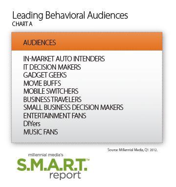 Mobile Advertising Behavioral Audiences