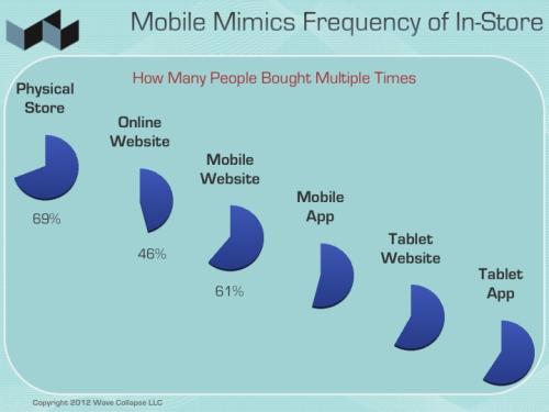 mobile shopping across media
