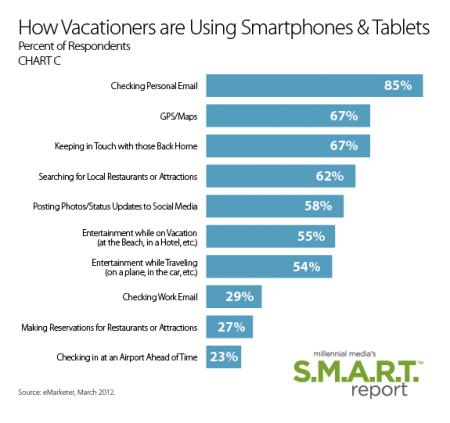 How Vacationers Use Mobile