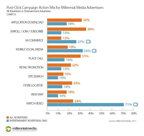 Post Click Campaign Action Millennial Media Mobile Advertisers