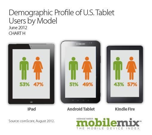 US Tablet Users demographic