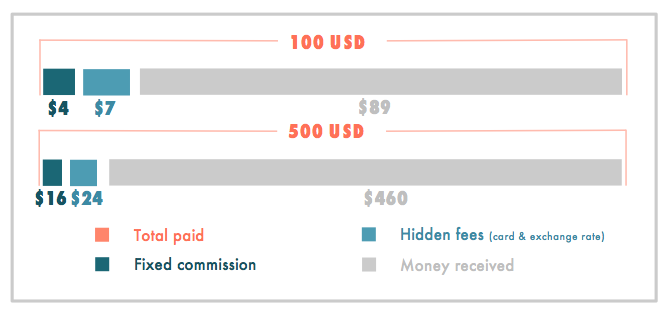 Why are money transfers so expensive?