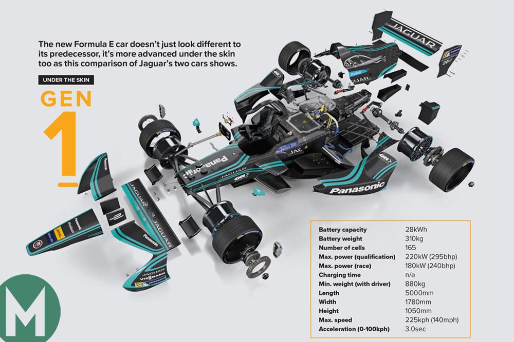 Formula E: under the skin