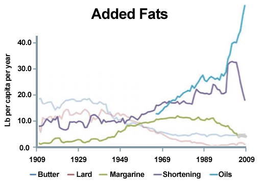 Consumed fats and oils over the decades