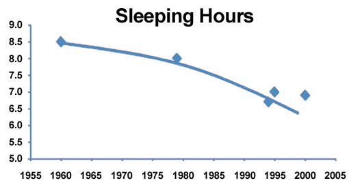 Sleeping Hours Chart