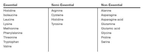Essential to non-essential protein table
