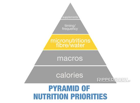 Pyramid of nutrition priorities