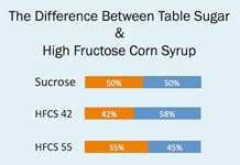 Corn Syrup Fructose table