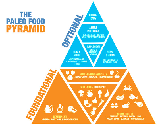 The Paleo Foods Pyramid