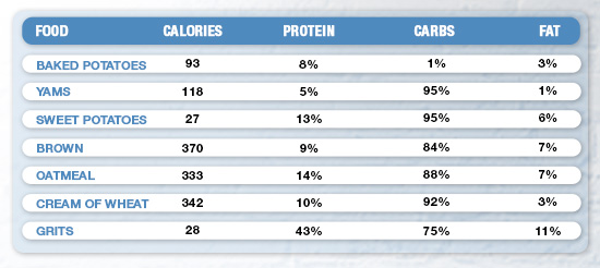 utrition Table