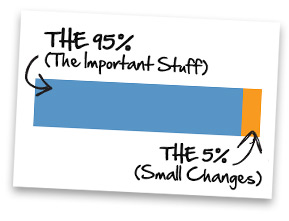 The 5x1% Rule