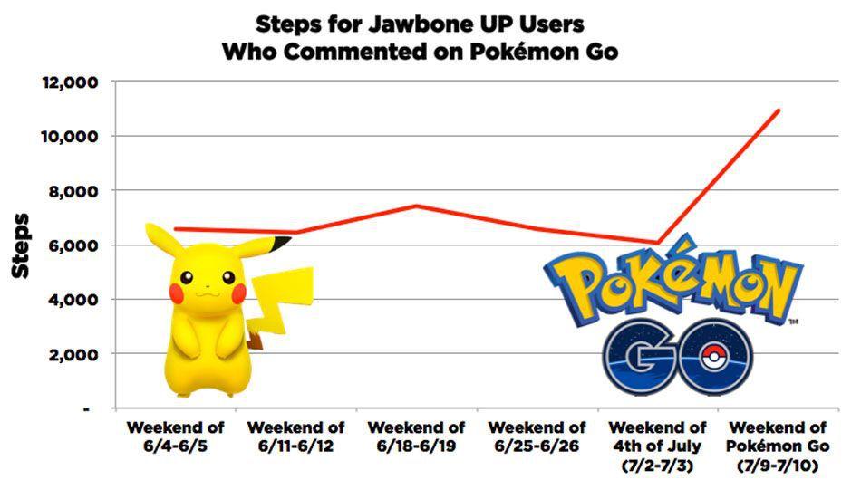 Pokemon GO Jawbone Stats