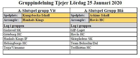 Md gruppindelning gp pucken
