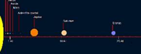 Afstanden planeten 3