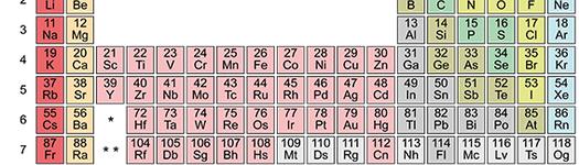 Periodic table %28polyatomic%29