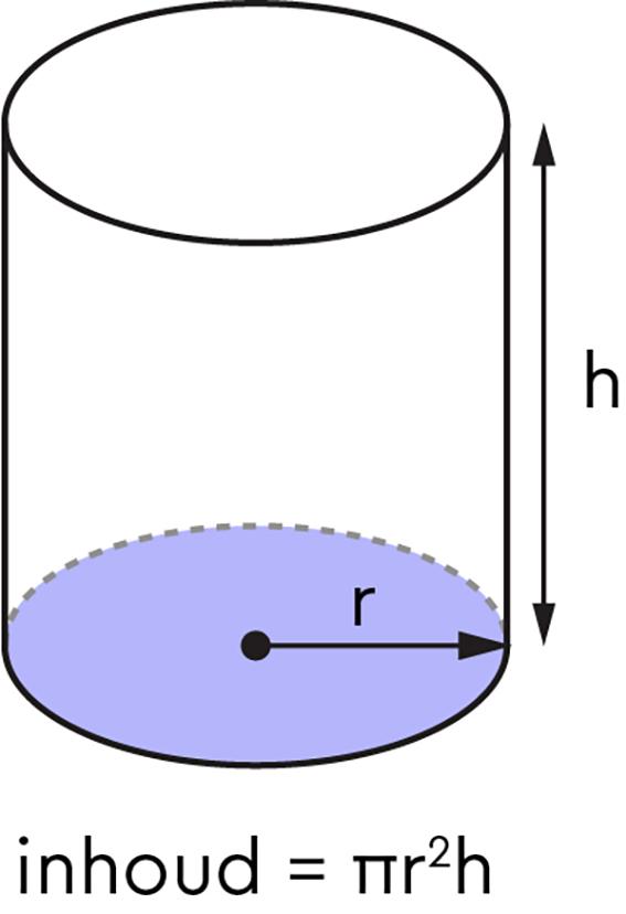 Inhoud cilinder berekenen