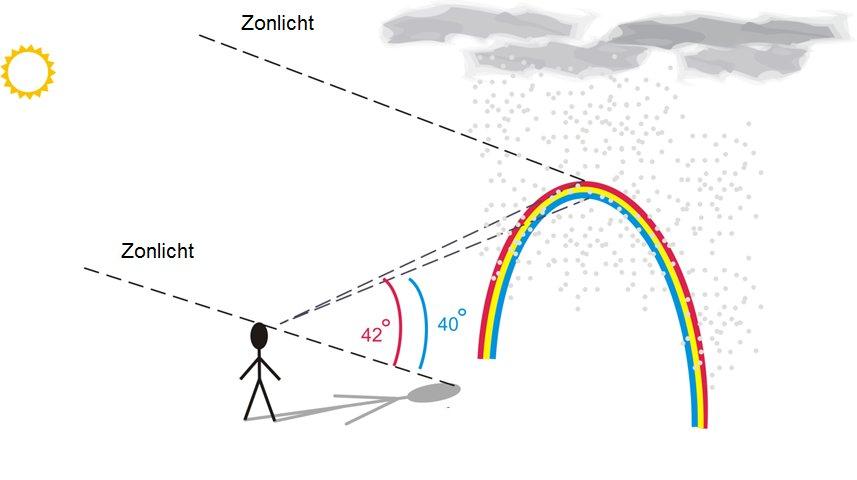 Regenboog schematisch